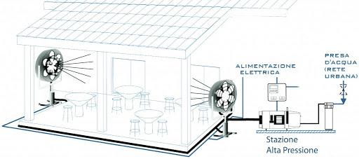 Kit Nebulizzazione Ventilatori Pro